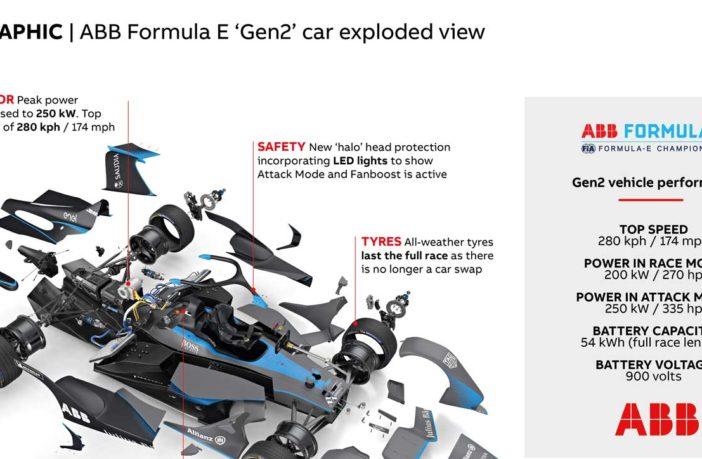 ABB Formula E season gets underway