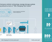 Siemens tests new charging technology for electric buses and trucks