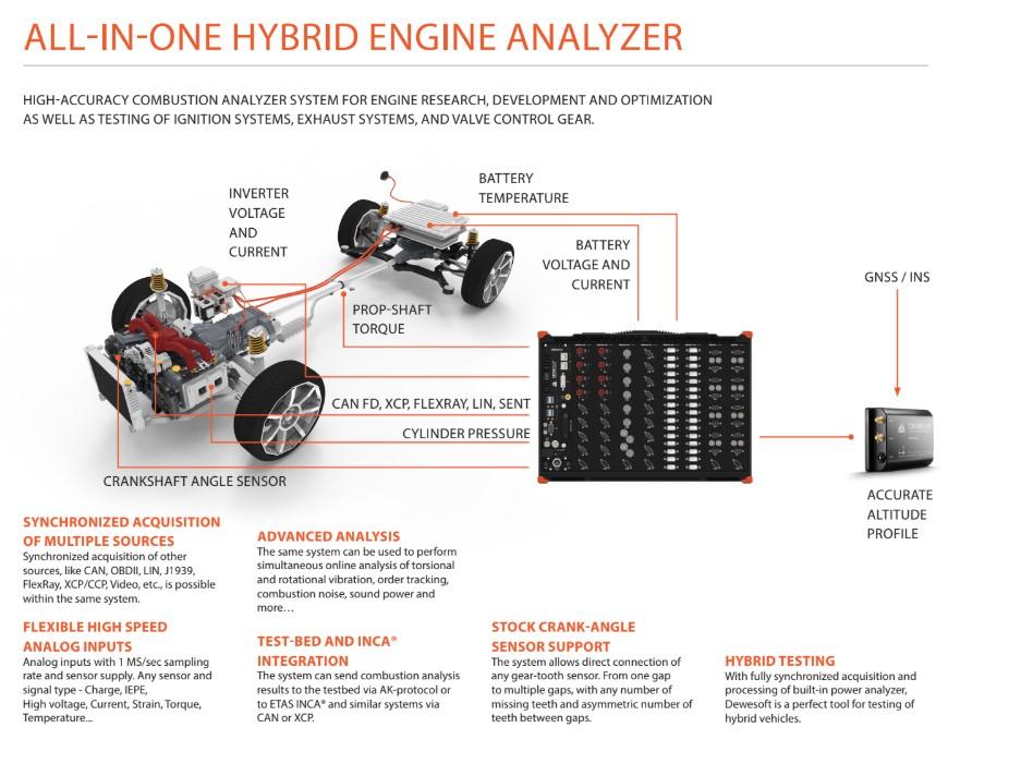 Dewesoft all-in-one hybrid engine analyzer