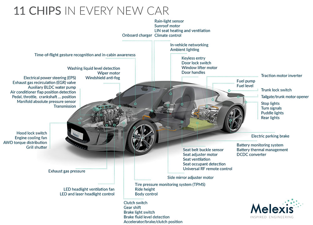 Melexis - 11 chips in every car